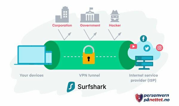 Hvordan fungerer Surfshark?