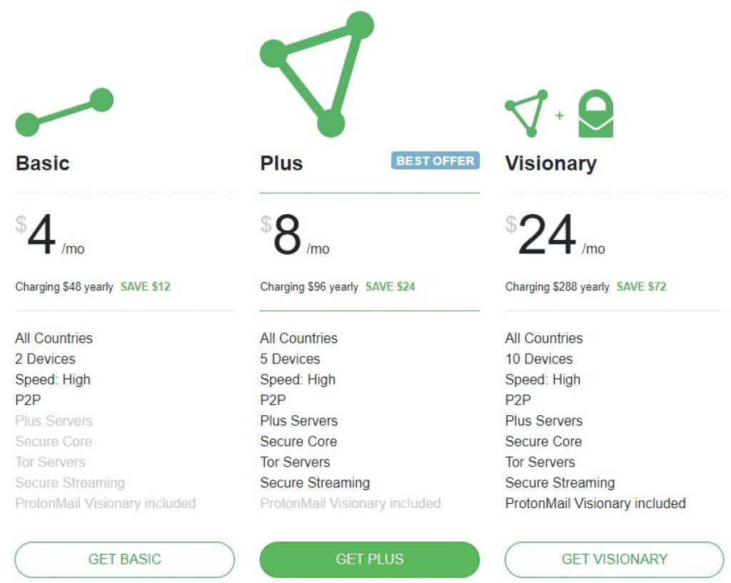 ProtonVPN Planer og priser